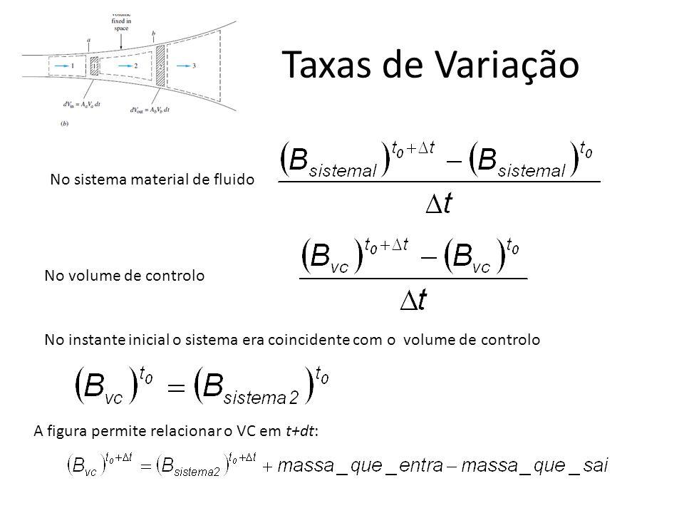 Taxas de Variação No sistema material de fluido No volume de controlo No instante inicial o sistema era coincidente com o volume de controlo A figura