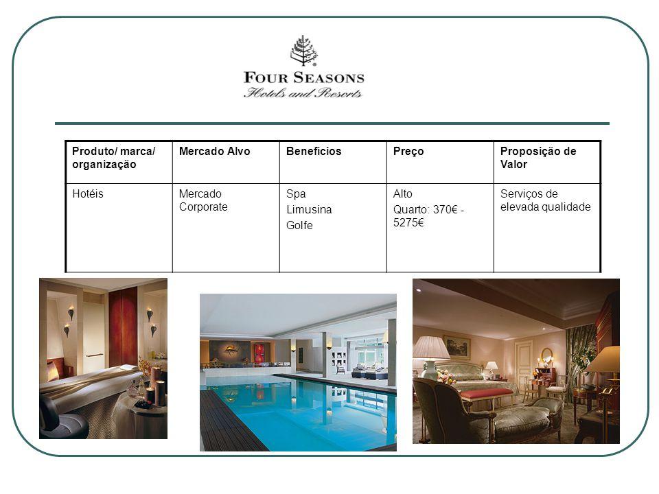 Produto/ marca/ organização Mercado AlvoBenefíciosPreçoProposição de Valor HotéisMercado Corporate Spa Limusina Golfe Alto Quarto: 370 - 5275 Serviços de elevada qualidade