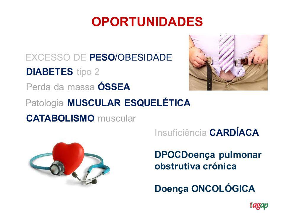 EXCESSO DE PESO/OBESIDADE DIABETES tipo 2 CATABOLISMO muscular Perda da massa ÓSSEA Patologia MUSCULAR ESQUELÉTICA OPORTUNIDADES Insuficiência CARDÍAC
