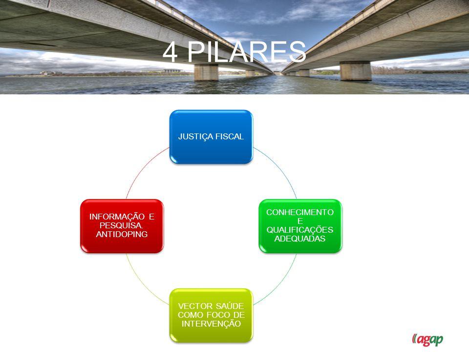 OS 4 PILARES JUSTIÇA FISCAL CONHECIMENTO E QUALIFICAÇÕES ADEQUADAS VECTOR SAÚDE COMO FOCO DE INTERVENÇÃO INFORMAÇÃO E PESQUISA. ANTIDOPING 4 PILARES