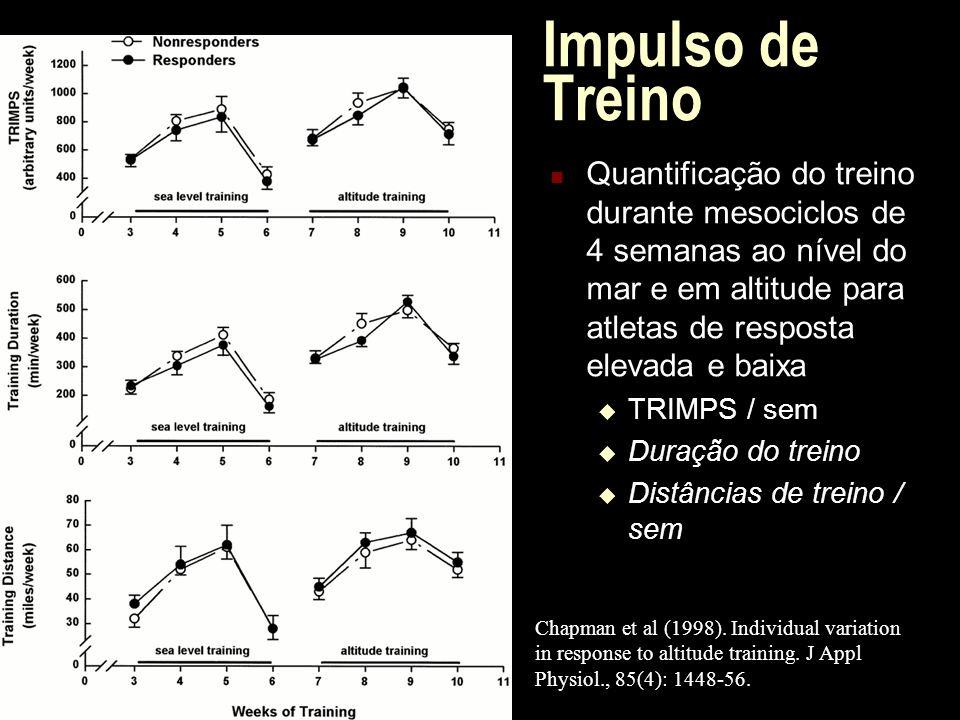 Impulso de Treino Quantificação do treino durante mesociclos de 4 semanas ao nível do mar e em altitude para atletas de resposta elevada e baixa TRIMP