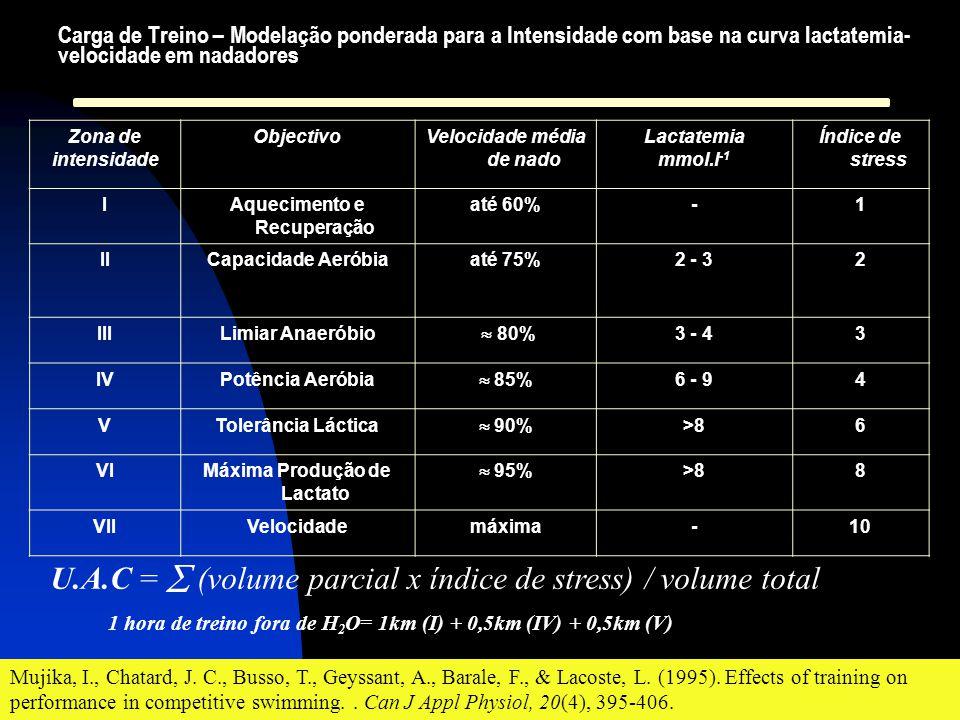 Zona de intensidade ObjectivoVelocidade média de nado Lactatemia mmol.l -1 Índice de stress IAquecimento e Recuperação até 60%-1 IICapacidade Aeróbiaa
