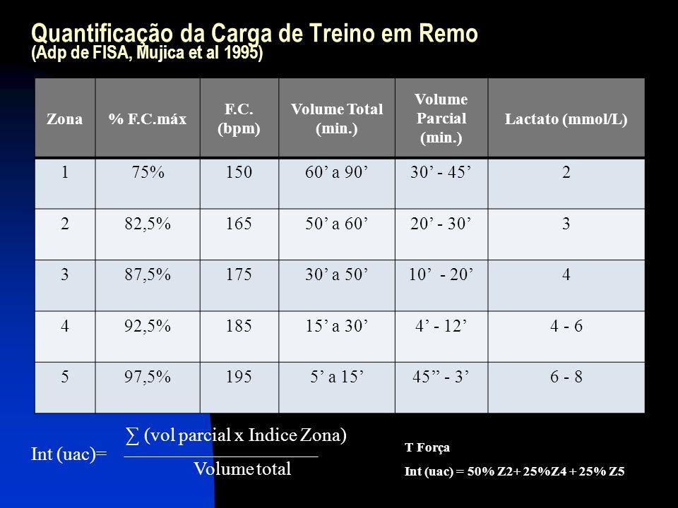Quantificação da Carga de Treino em Remo (Adp de FISA, Mujica et al 1995) Zona% F.C.máx F.C. (bpm) Volume Total (min.) Volume Parcial (min.) Lactato (