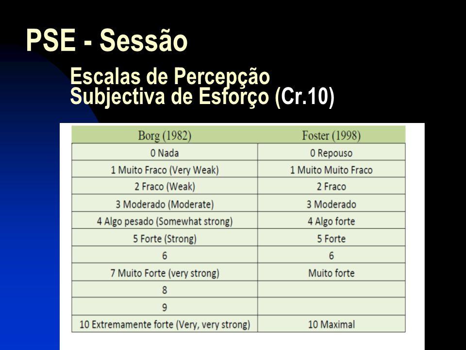 Escalas de Percepção Subjectiva de Esforço (Cr.10) PSE - Sessão