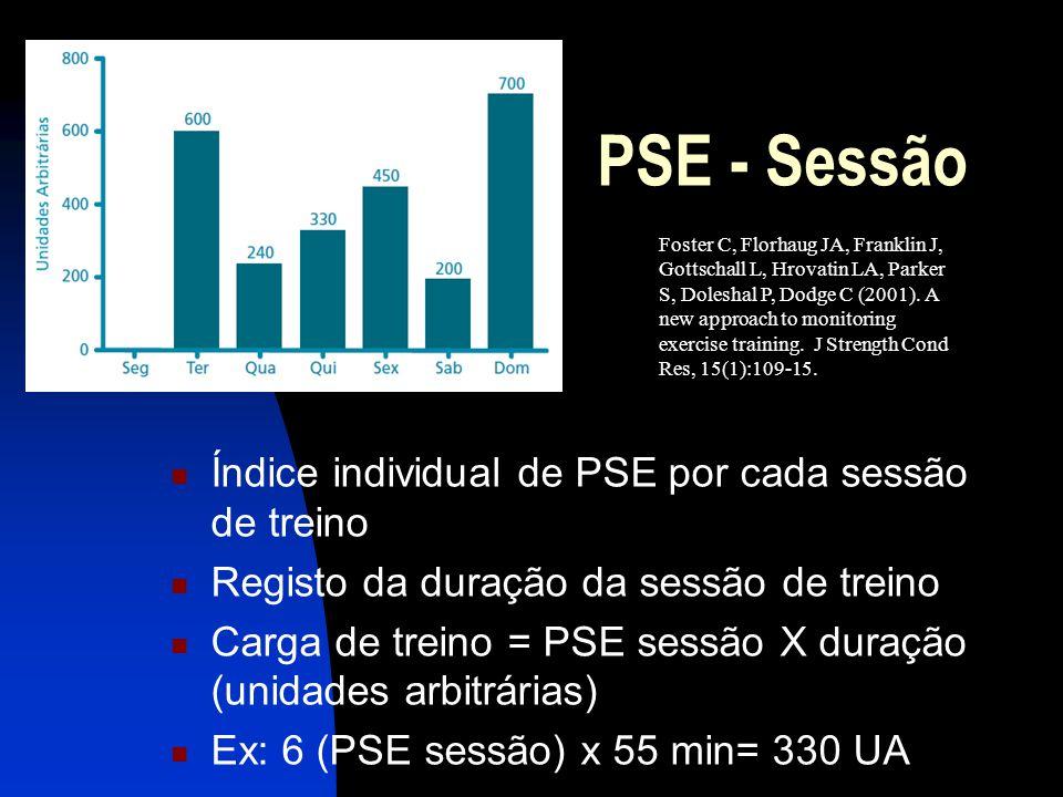 Índice individual de PSE por cada sessão de treino Registo da duração da sessão de treino Carga de treino = PSE sessão X duração (unidades arbitrárias