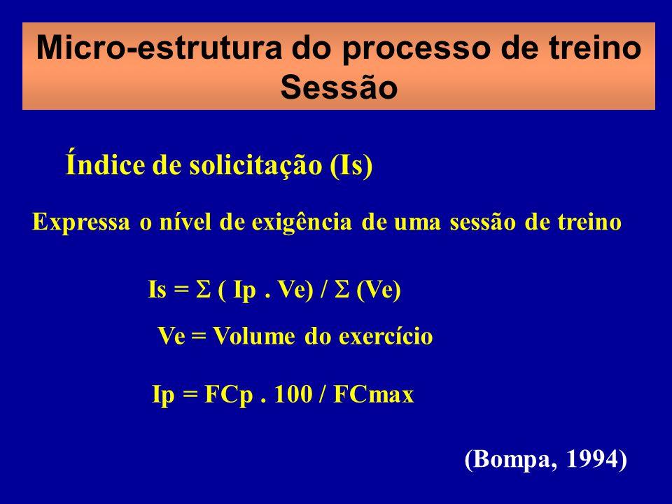 Impulso de Treino Equilíbrio entre actividades de longa duração e intensidade baixa e actividades de curta duração e intensidade elevada Peso relativo para cada zona de intensidade definida Factor multiplicador Baseado na relação exponencial entre lactatemia e intensidade de exercício y masculino = 0,64e 1,92x y feminino = 0,86e 1,67x x = FC exercício Impulso de treino (unidades arbitrárias) = T (min) FC (adimensional) · y