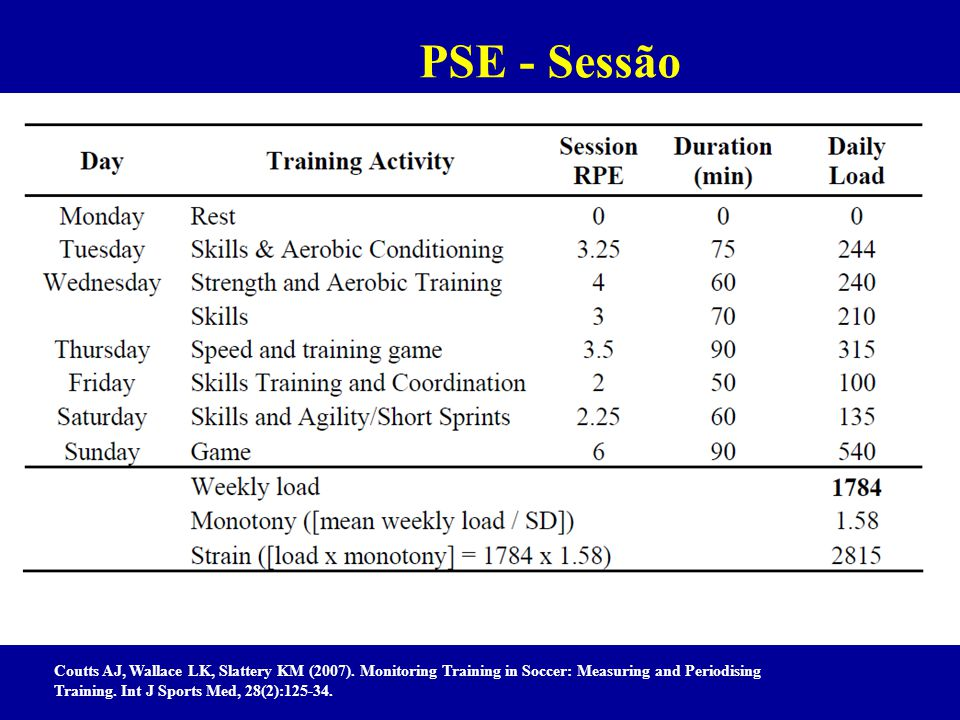 Coutts AJ, Wallace LK, Slattery KM (2007). Monitoring Training in Soccer: Measuring and Periodising Training. Int J Sports Med, 28(2):125-34. PSE - Se