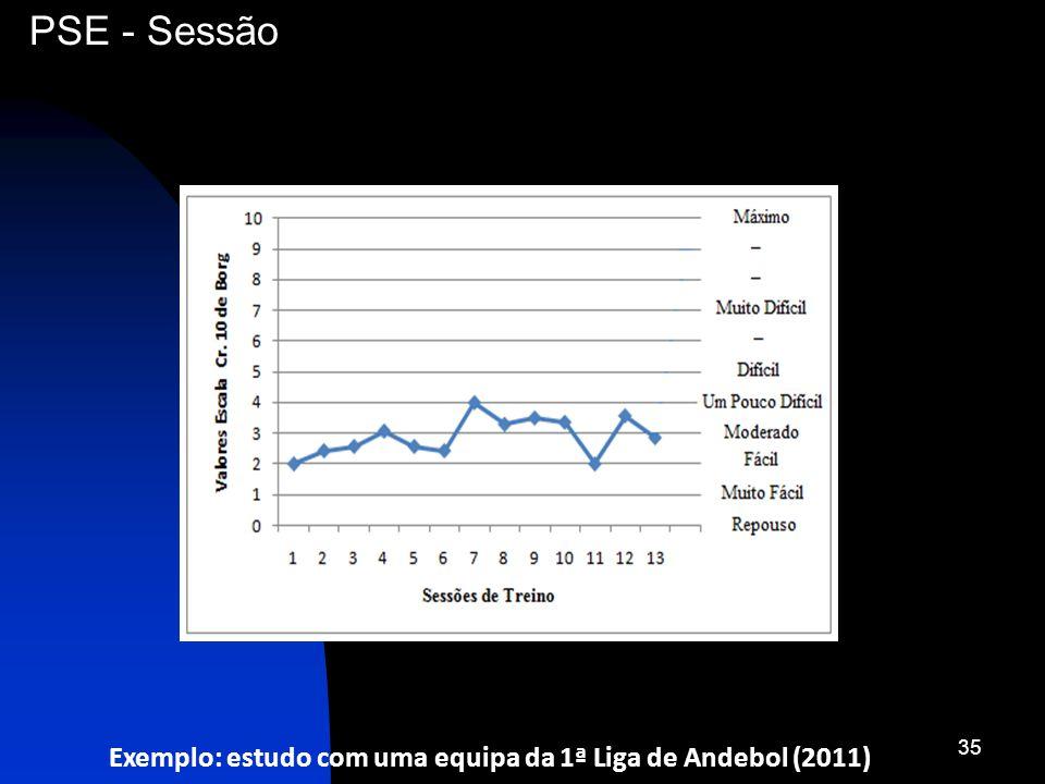 Exemplo: estudo com uma equipa da 1ª Liga de Andebol (2011) 35 PSE - Sessão