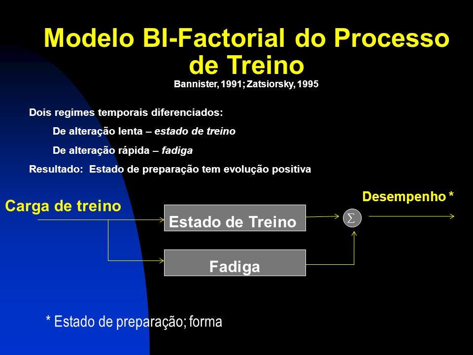 Modelo BI-Factorial do Processo de Treino Estímulo de Treino Estado de Treino (fitness) Estado de Preparação (Forma) Fadiga Tempo Zatsiorsky, 1995 +ve -ve