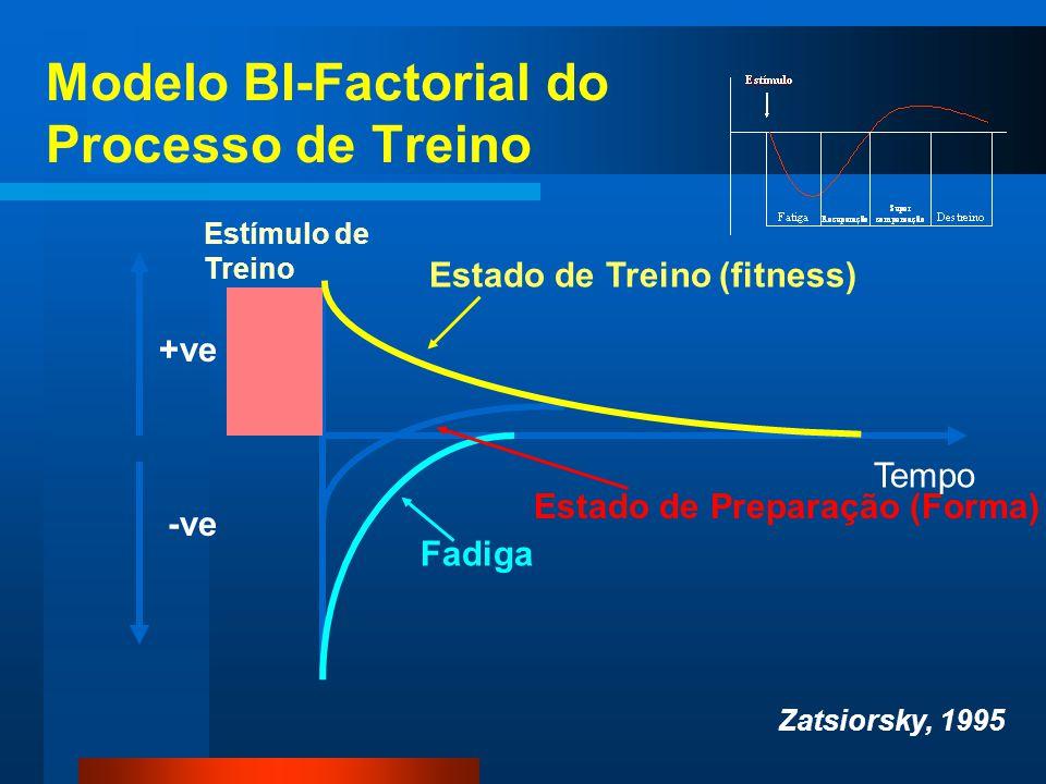 Modelo BI-Factorial do Processo de Treino Estímulo de Treino Estado de Treino (fitness) Estado de Preparação (Forma) Fadiga Tempo Zatsiorsky, 1995 +ve