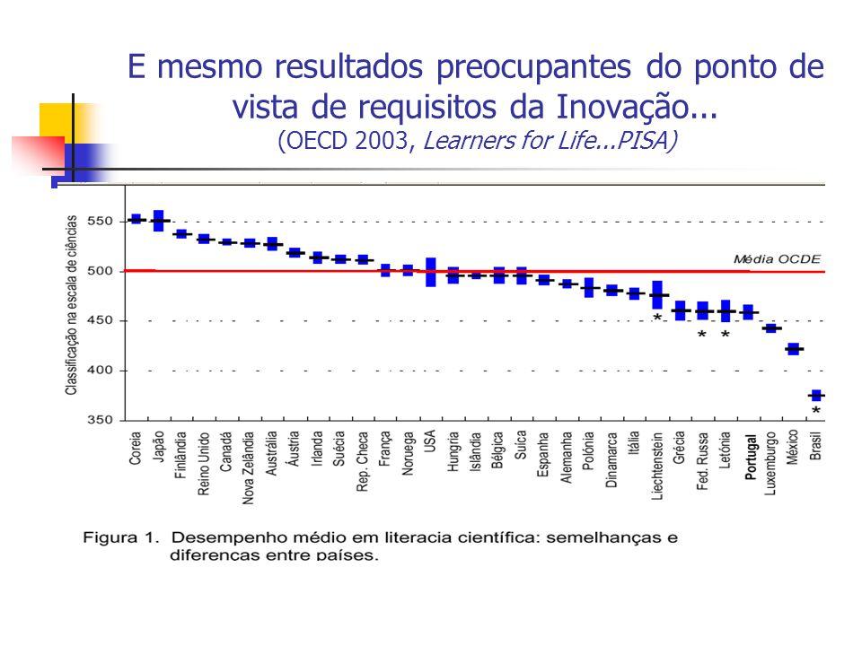 E mesmo resultados preocupantes do ponto de vista de requisitos da Inovação...