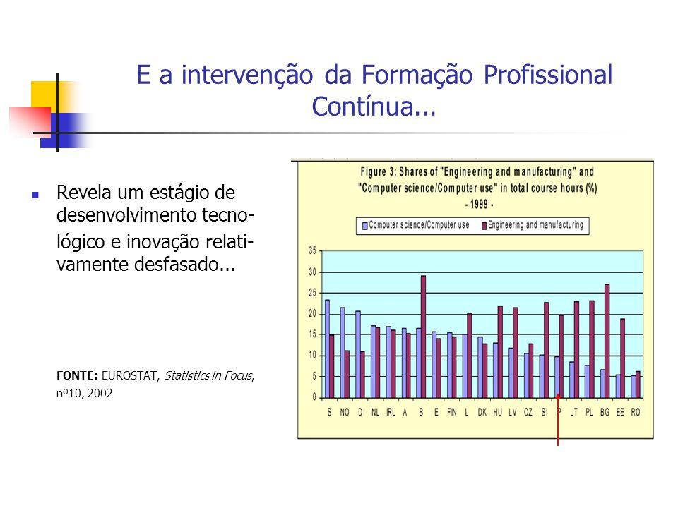 E a intervenção da Formação Profissional Contínua...