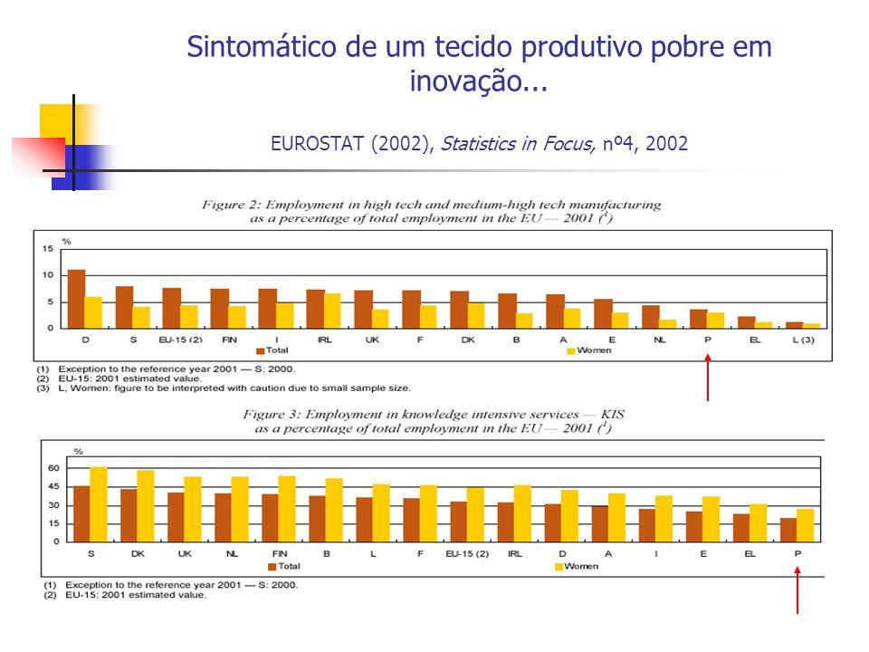 Sintomático de um tecido produtivo pobre em inovação...