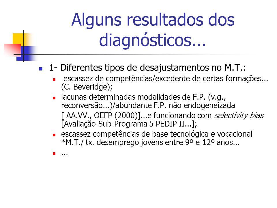 Alguns resultados dos diagnósticos...