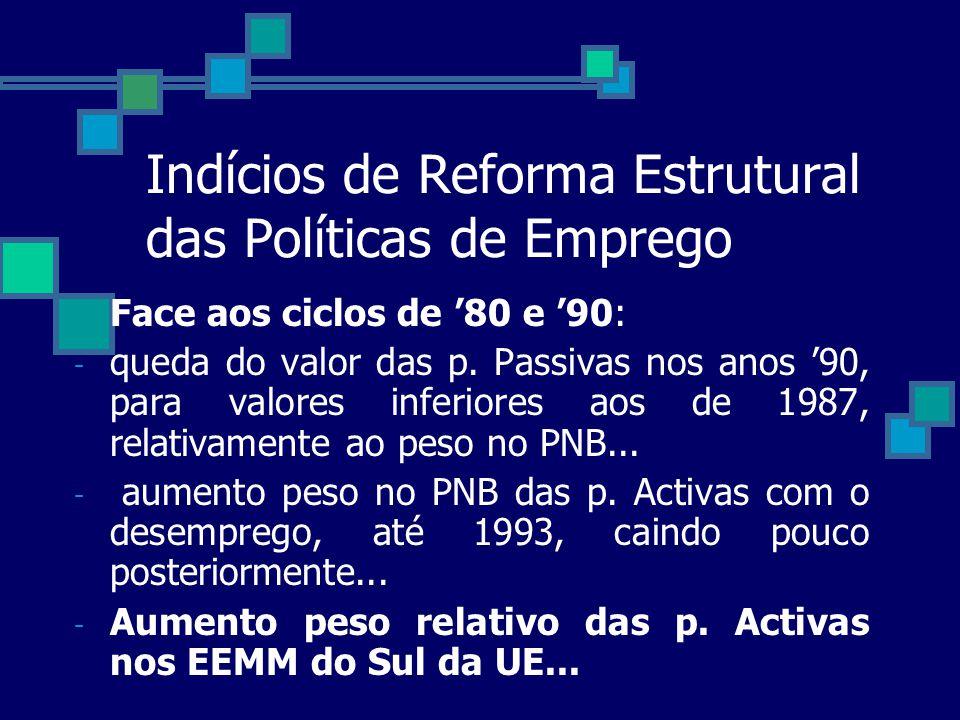 Indícios de Reforma Estrutural das Políticas de Emprego Face aos ciclos de 80 e 90: - queda do valor das p. Passivas nos anos 90, para valores inferio