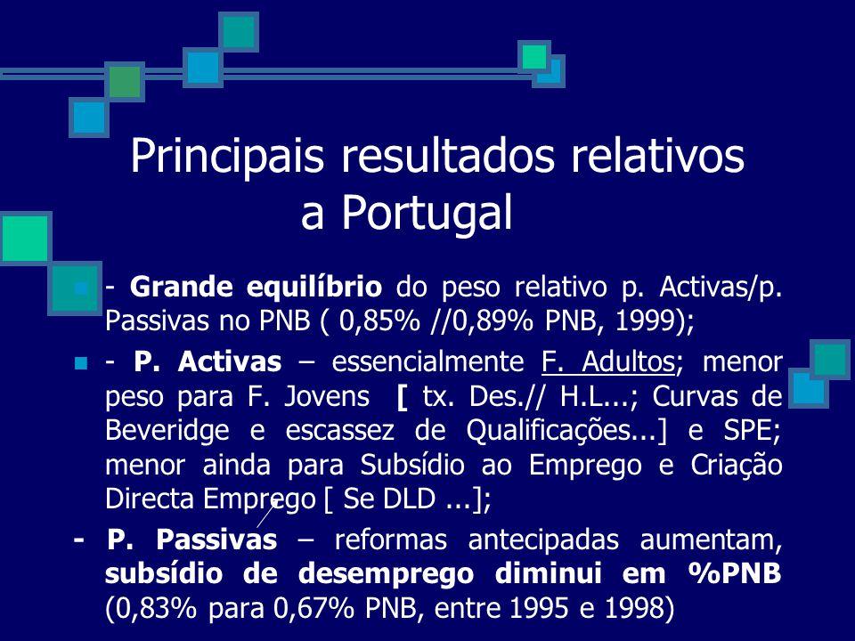 Principais resultados relativos a Portugal - Grande equilíbrio do peso relativo p. Activas/p. Passivas no PNB ( 0,85% //0,89% PNB, 1999); - P. Activas