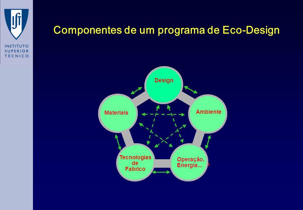 Auto Performance Reciclauto Auto Cost Auto Tech Ambiente Design Tecnologias de Fabrico Componentes de um programa de Eco-Design Materiais Operação, Energia...
