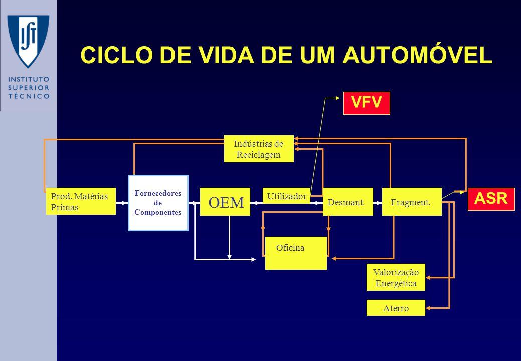 CICLO DE VIDA DE UM AUTOMÓVEL Oficina Valorização Energética Aterro OEM Prod. Matérias Primas Fornecedores de Componentes Utilizador Fragment.Desmant.