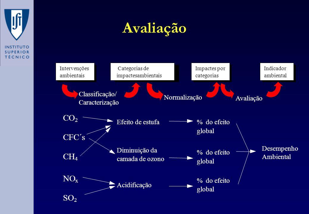 Avaliação Impactes por categorias Indicador ambiental CO 2 CFC´s CH 4 NO x SO 2 Efeito deestufa Diminuiçãoda camada deozono Acidificação %doefeito glo