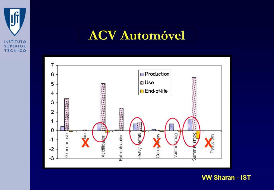 ACV Automóvel XXX VW Sharan - IST