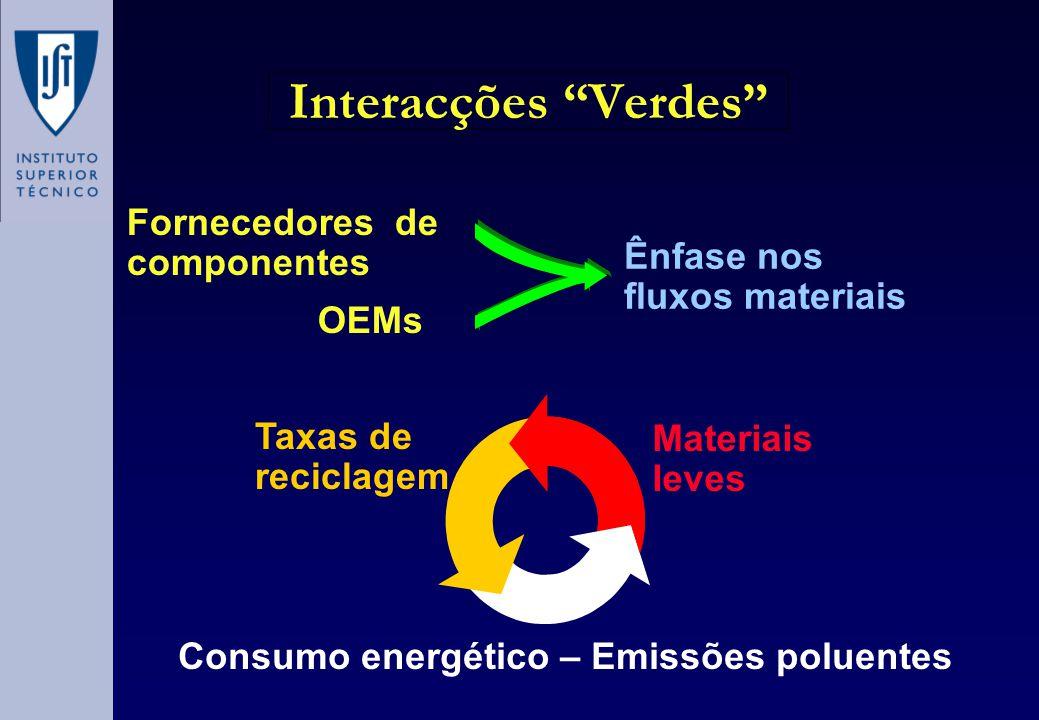 Interacções Verdes Ênfase nos fluxos materiais Fornecedores de componentes OEMs Taxas de reciclagem Consumo energético – Emissões poluentes Materiais leves
