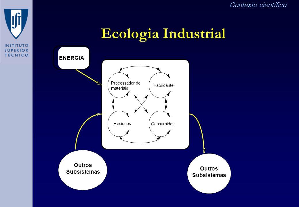 Ecologia Industrial ENERGIA Processador de materiais Fabricante Resíduos Consumidor Outros Subsistemas Outros Subsistemas Contexto científico
