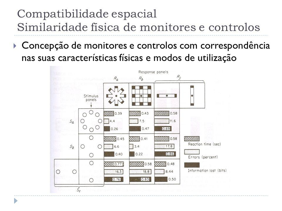 Compatibilidade espacial Similaridade física de monitores e controlos Concepção de monitores e controlos com correspondência nas suas características