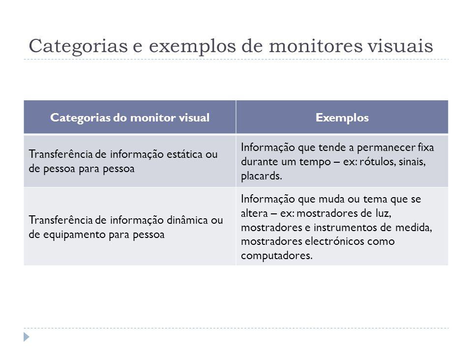 Categorias e exemplos de monitores visuais Categorias do monitor visualExemplos Transferência de informação estática ou de pessoa para pessoa Informaç