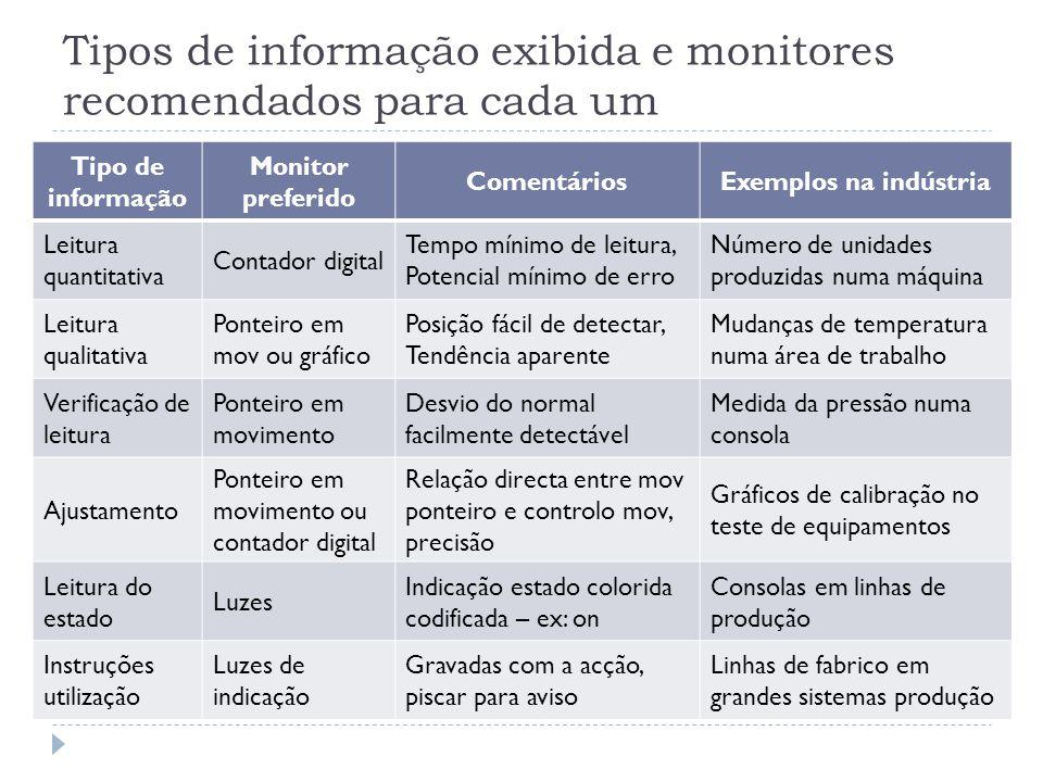 Tipos de informação exibida e monitores recomendados para cada um Tipo de informação Monitor preferido ComentáriosExemplos na indústria Leitura quanti