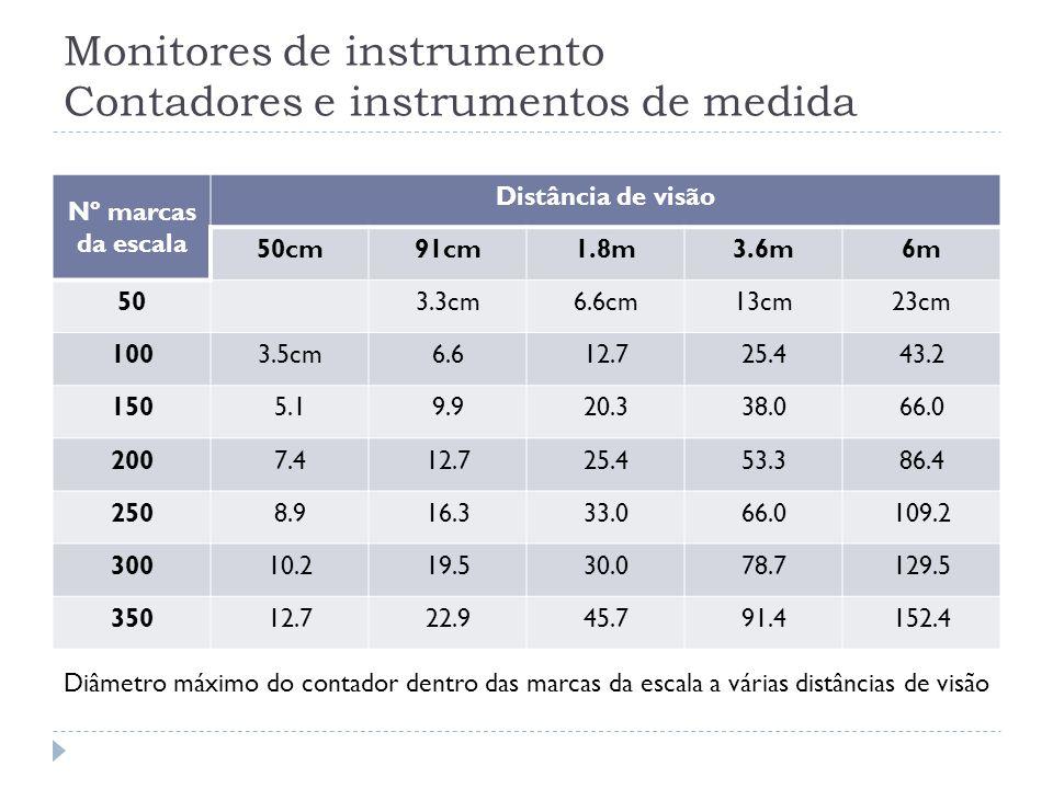 Monitores de instrumento Contadores e instrumentos de medida Nº marcas da escala Distância de visão 50cm91cm1.8m3.6m6m 503.3cm6.6cm13cm23cm 1003.5cm6.