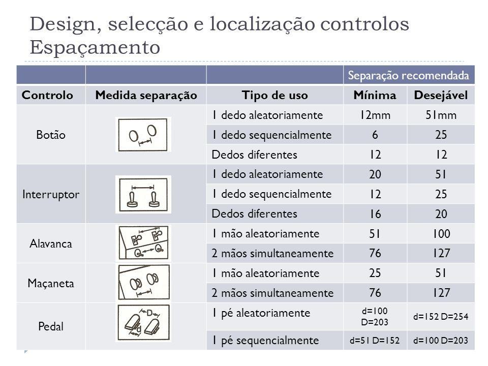 Design, selecção e localização controlos Espaçamento Separação recomendada ControloMedida separaçãoTipo de uso MínimaDesejável Botão 1 dedo aleatoriam