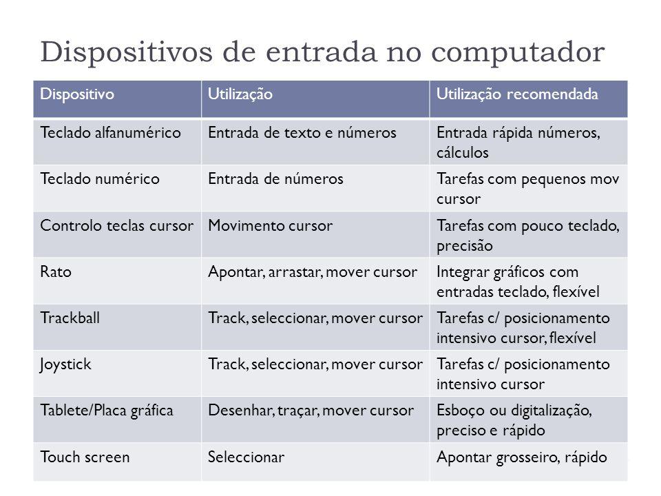Dispositivos de entrada no computador DispositivoUtilizaçãoUtilização recomendada Teclado alfanuméricoEntrada de texto e númerosEntrada rápida números