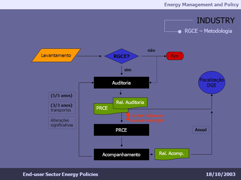 Energy Management and Policy 18/10/2003End-user Sector Energy Policies INDUSTRY RGCE – Metodologia RGCE.
