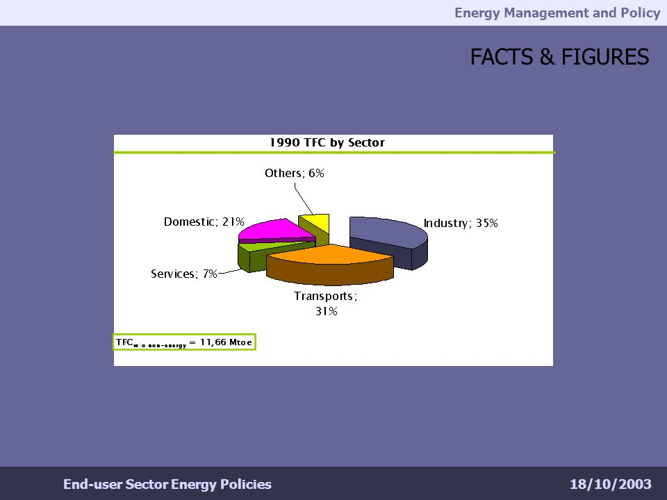 Energy Management and Policy 18/10/2003End-user Sector Energy Policies FACTS & FIGURES