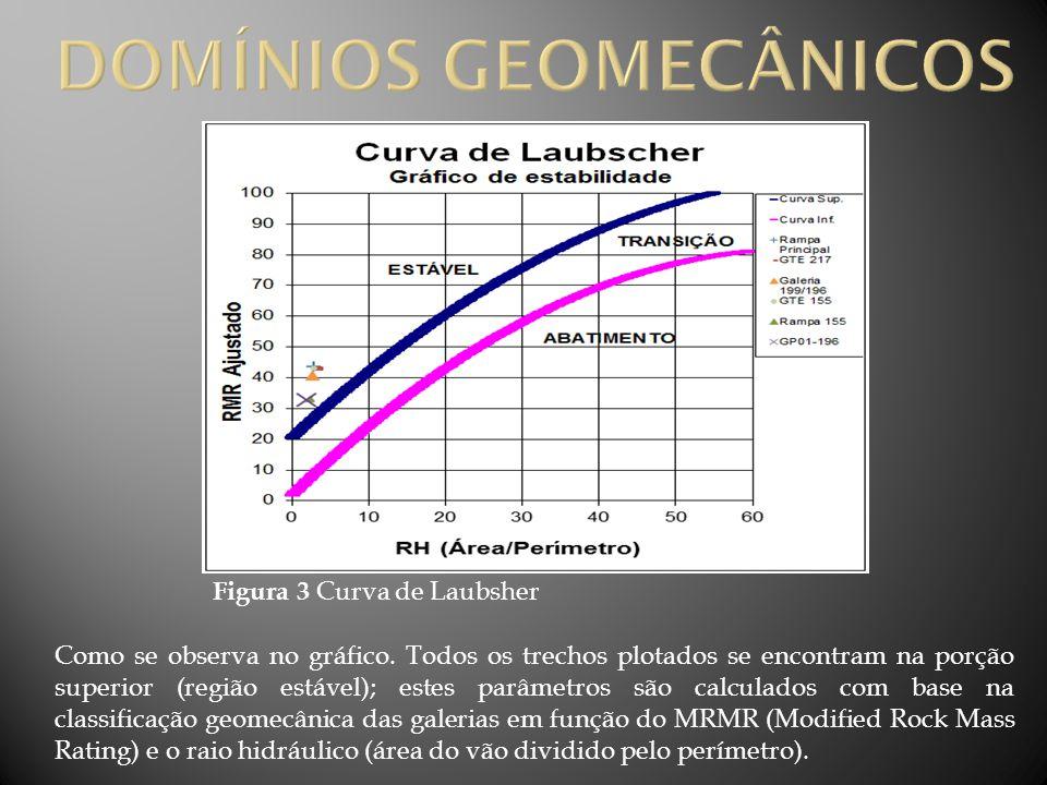 Figura 3 Curva de Laubsher Como se observa no gráfico. Todos os trechos plotados se encontram na porção superior (região estável); estes parâmetros sã