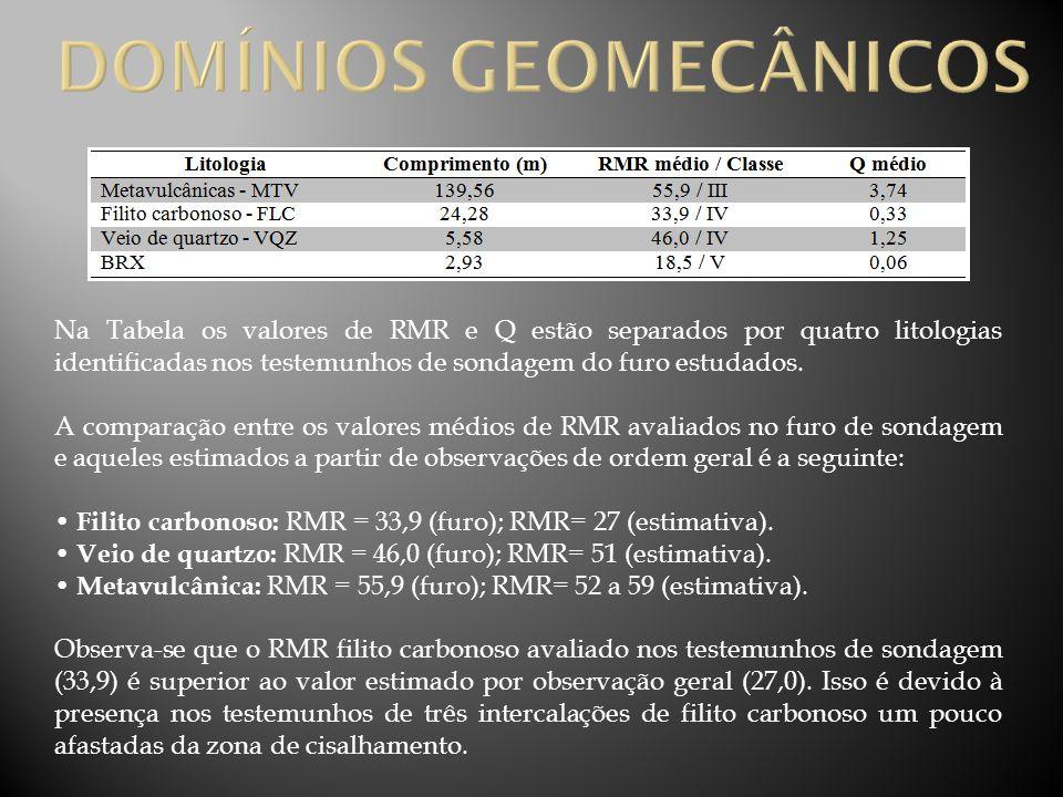 Na Tabela os valores de RMR e Q estão separados por quatro litologias identificadas nos testemunhos de sondagem do furo estudados. A comparação entre