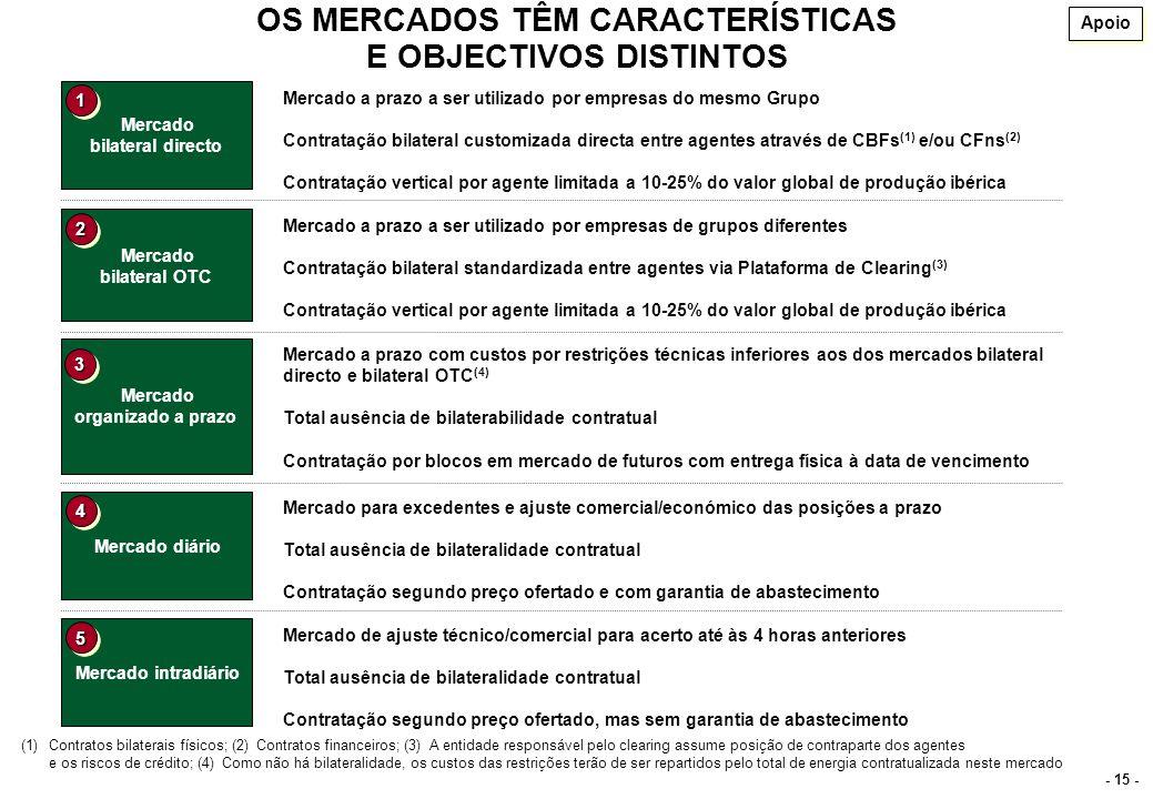 - 15 - OS MERCADOS TÊM CARACTERÍSTICAS E OBJECTIVOS DISTINTOS Mercado bilateral directo Mercado a prazo a ser utilizado por empresas do mesmo Grupo Co