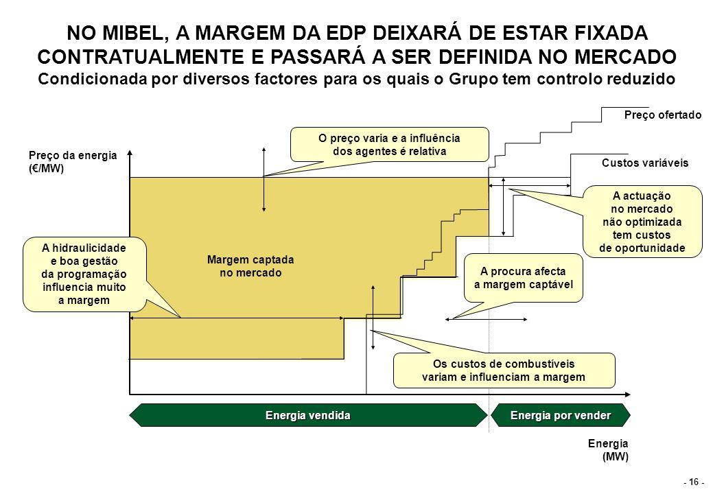 - 16 - Preço da energia (/MW) Margem captada no mercado Energia (MW) Energia vendida Energia por vender Preço ofertado Custos variáveis Os custos de c