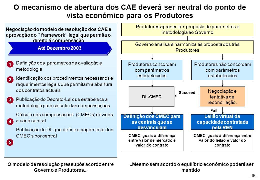 - 19 - O mecanismo de abertura dos CAE deverá ser neutral do ponto de vista económico para os Produtores Produtores apresentam proposta de parametros