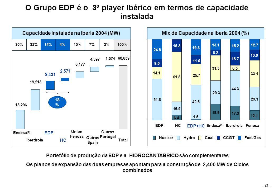 - 21 - Hydro CoalFuel/GasCCGT Nuclear EDPHC EDP+HC Endesa (1) IberdrolaFenosa Endesa (1) Iberdrola EDP HC Union Fenosa Outros Spain Total Outros Portu