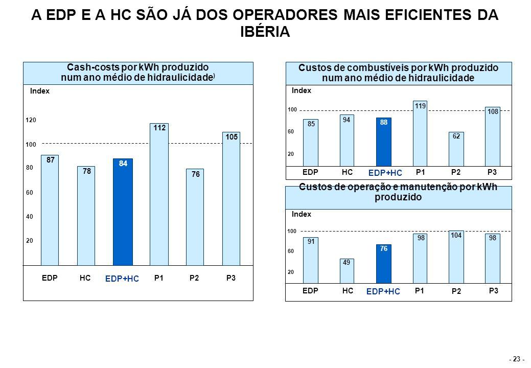 - 23 - A EDP E A HC SÃO JÁ DOS OPERADORES MAIS EFICIENTES DA IBÉRIA Custos de operação e manutenção por kWh produzido EDPHC EDP+HC P1 P2 P3 EDPHC EDP+