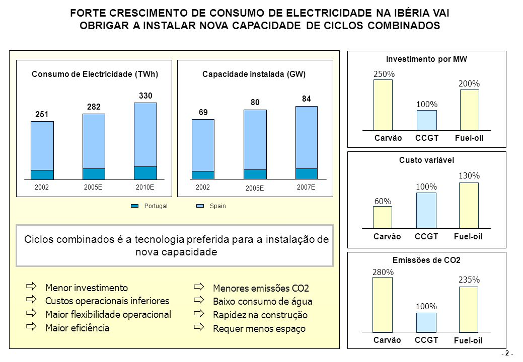 - 2 - Custo variável 60% 100% 130% CarvãoCCGT Fuel-oil Capacidade instalada (GW) 2002 80 69 84 2005E 2007E FORTE CRESCIMENTO DE CONSUMO DE ELECTRICIDA