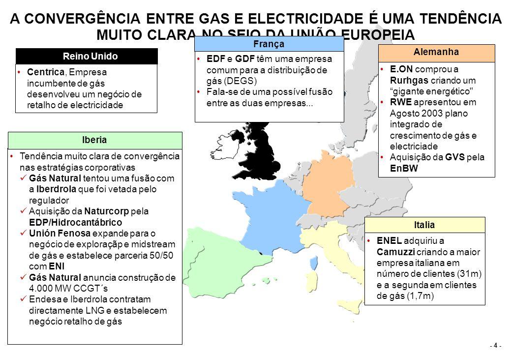 - 5 - ESTRUTURA DO SECTOR DO GÁS DETERMINA OPÇÕES DE INTEGRAÇÃO Assumindo concorrência no sector eléctrico Intensidade competitiva no mercado de Gás Importância do Gás para o sector eléctrico Mercado de gás dominado pelos produtores Numero reduzido de fornecedores de gás com forte domínio do mercado Actividades de Gás e electricidade separadas Electricidade e Gás estabelecem parceria Integração da electricidade e gás Formulas de revisão de preço rígidas, normalmente 100% indexadas ao barril de petróleo Clausulas de destino nos contratos limitam flexibilidade Principal operador de gás entrou no negócio de electricidade Contrato de gás com clausulas de take or pay face á inverteza do despacho das CCGT´s Opções estratégicas das eléctricas face ás características do sector: Caracteristicas específicas do mercado de Gás na Ibéria: INTEGRAÇÃO COM FORNECEDOR DE GÁS POSSIBILITA UMA REDUÇÃO DO RISCO DAS ELÉCTRICAS E UMA PROTECÇÃO DAS MARGENS