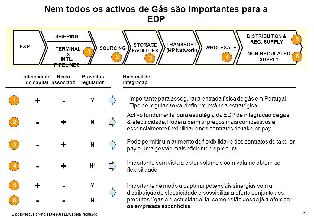 - 7 - A REESTRUTURAÇÃO DO SECTOR DO GÁS PODE PERMITIR Á EDP A INCORPORAÇÃO DOS ACTIVOS NECESSÁRIOS Terminal de Regasificação de Sines(5.3 bcm) Pipelines do Magreb e de Espanha (4.4 bcm) Argelia (2.3 bcm) e Nigeria (LNG 3.4 bcm) Sourcing Contracts INTL.
