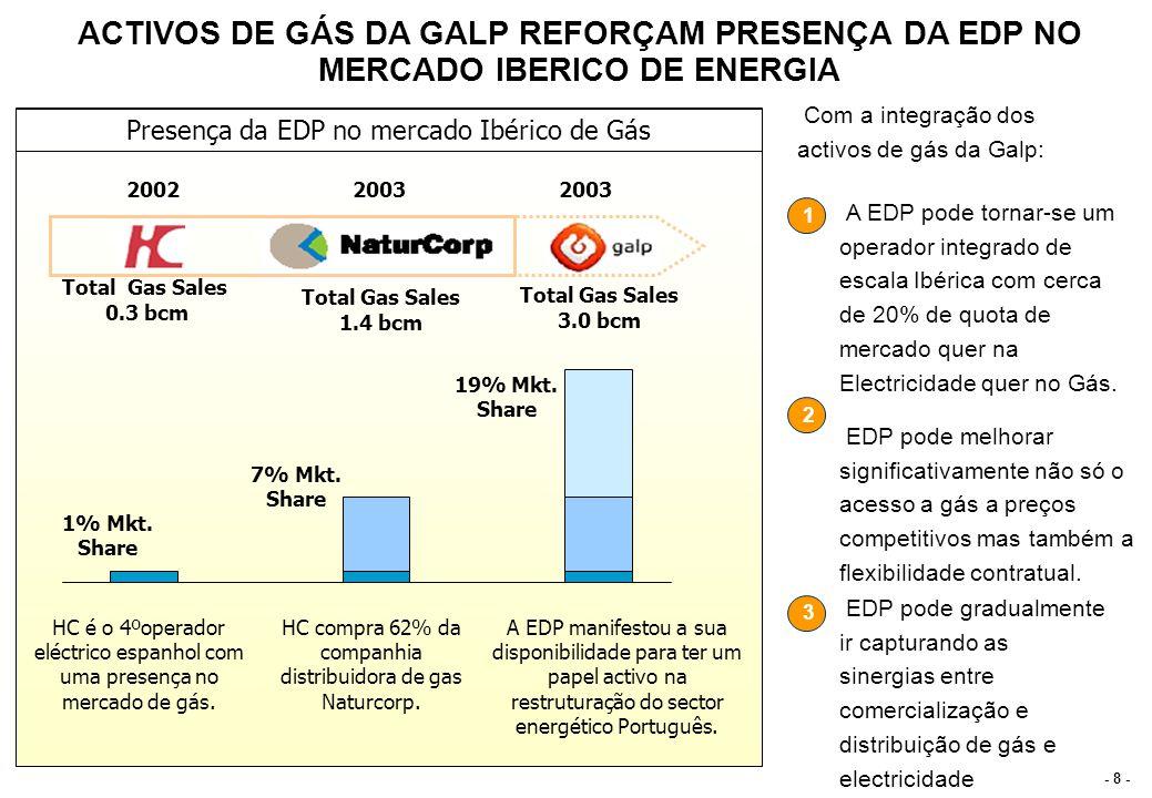 - 8 - 2002 HC é o 4ºoperador eléctrico espanhol com uma presença no mercado de gás. 2003 HC compra 62% da companhia distribuidora de gas Naturcorp. 20