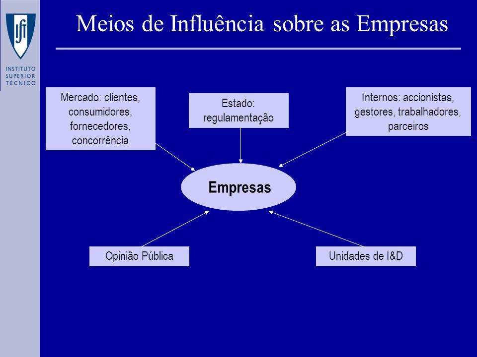 Empresas Estado: regulamentação Mercado: clientes, consumidores, fornecedores, concorrência Internos: accionistas, gestores, trabalhadores, parceiros Opinião PúblicaUnidades de I&D Meios de Influência sobre as Empresas