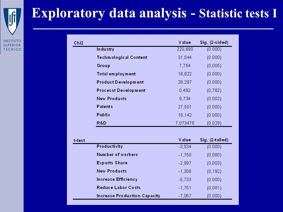 Exploratory data analysis - Statistic tests I