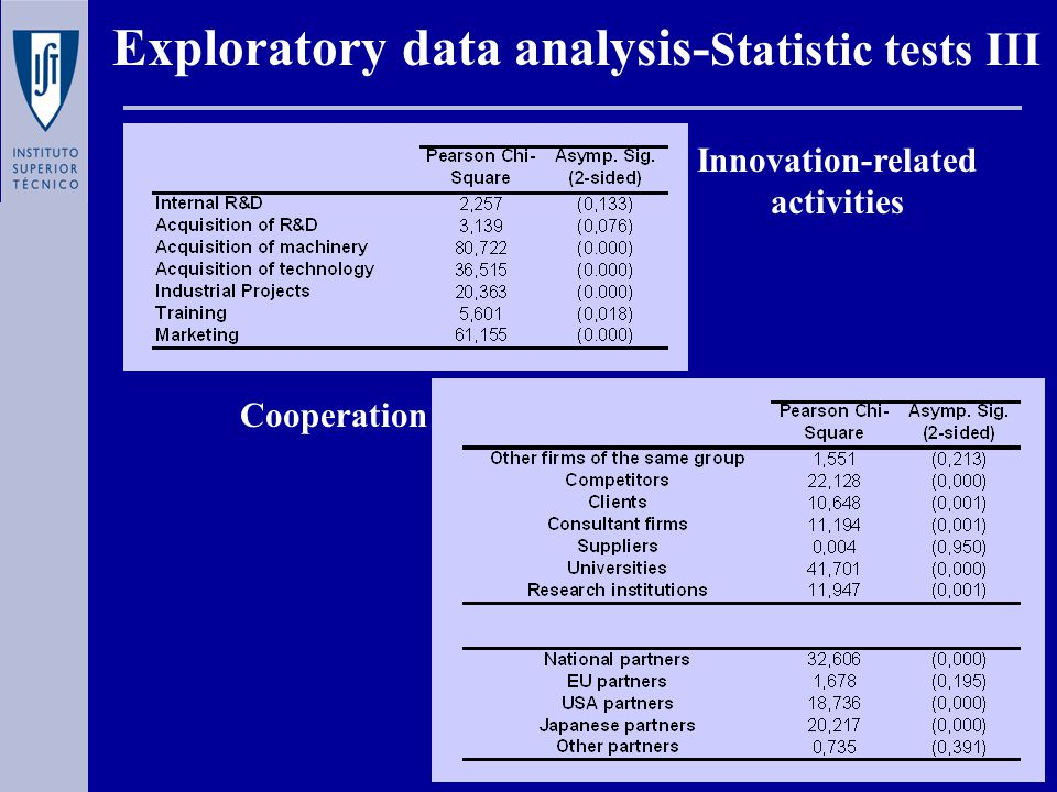 Exploratory data analysis- Statistic tests III Cooperation Innovation-related activities