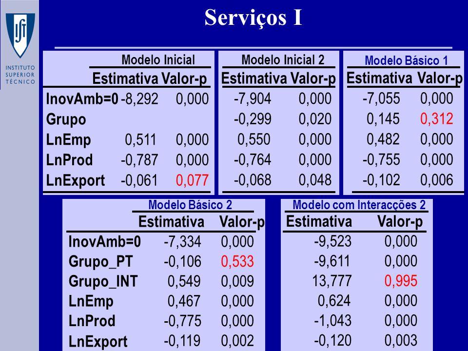 Modelo Inicial Serviços I EstimativaValor-p -8,2920,000 0,5110,000 -0,7870,000 -0,0610,077 InovAmb=0 Grupo LnEmp LnProd LnExport EstimativaValor-p -7,9040,000 -0,2990,020 0,5500,000 -0,7640,000 -0,0680,048 Modelo Inicial 2 Modelo Básico 1 EstimativaValor-p -7,0550,000 0,1450,312 0,4820,000 -0,7550,000 -0,1020,006 Modelo Básico 2Modelo com Interacções 2 EstimativaValor-p -9,5230,000 -9,6110,000 13,7770,995 0,6240,000 -1,0430,000 -0,1200,003 EstimativaValor-p InovAmb=0 -7,3340,000 Grupo_PT -0,1060,533 Grupo_INT 0,5490,009 LnEmp 0,4670,000 LnProd -0,7750,000 LnExport -0,1190,002