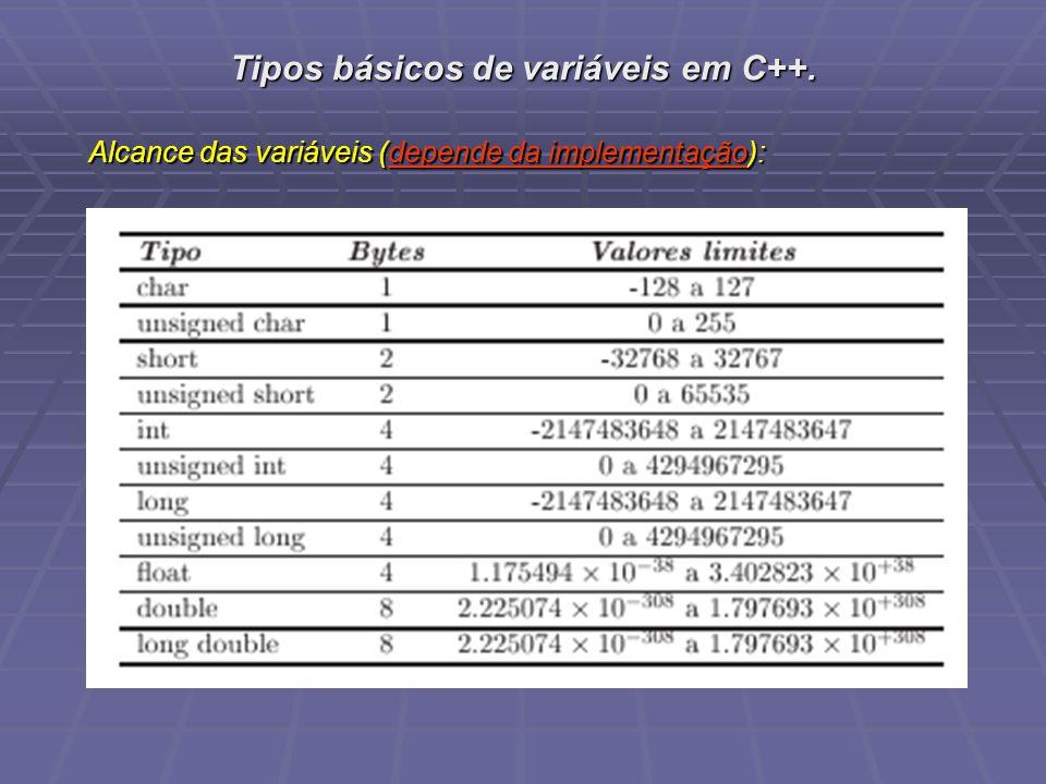Tipos básicos de variáveis em C++. Alcance das variáveis (depende da implementação):